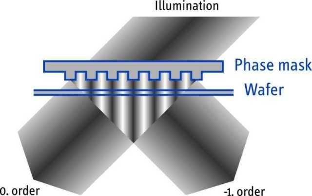 0/-1 order Phase mask principle sketch