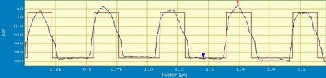 2D Phase mask AFM line scan