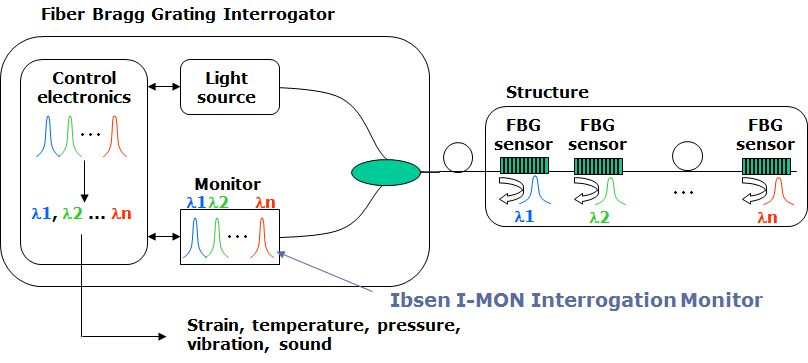 Optical sensor-based measurements of thermal expansion coefficient in additive manufacturing