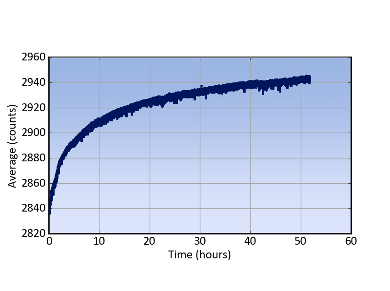 Figure 2, an example of the baseline drift over time for a linear array detector [1]