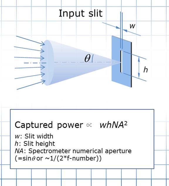 Figure 2 Light captured through the input slit of a spectrometer