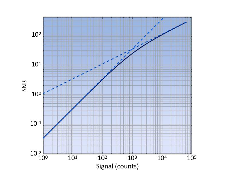 Figure 3, SNR versus signal of a typical detector given in black. The two dashed curves give the limiting behavior. At high counts the shot-noise limit (α=0.9) and at low counts the read noise limit (nread=30 counts).