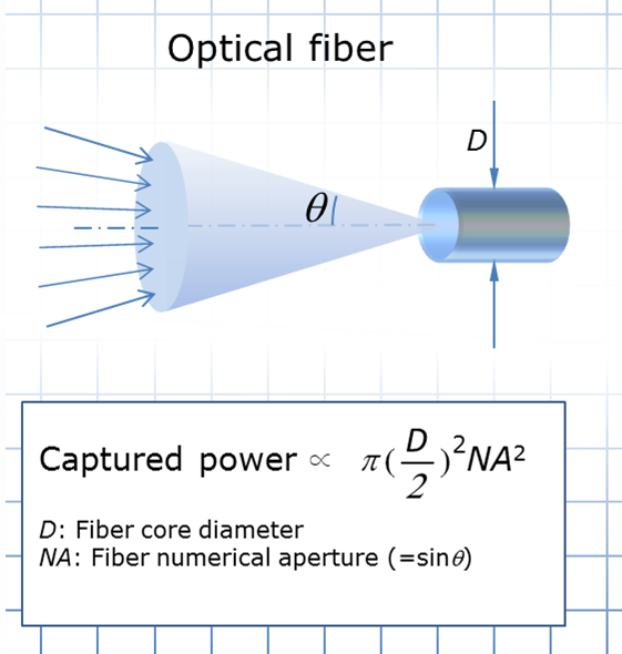 Figure 3 Light captured by an optical fiber
