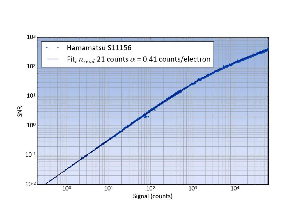 Figure 5, SNR of the Hamamatsu S11156 with fitted theoretical relationship.