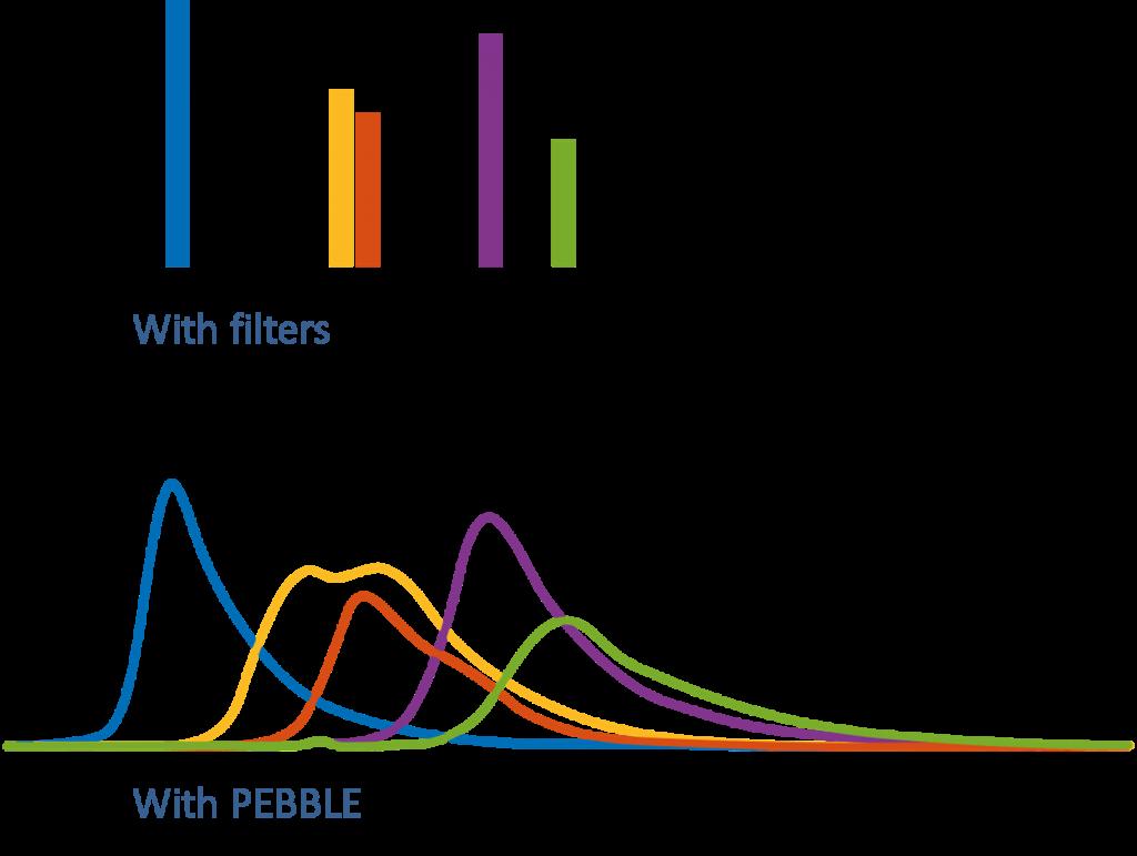 Filters versus PEBBLE VIS spectrometer