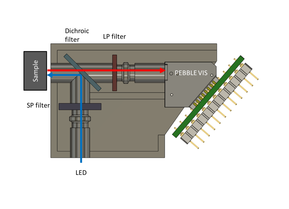 Design example of a fluorometer containg PEBBLE VIS as a diode array detector option
