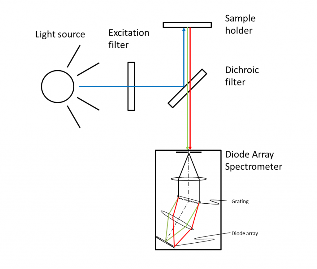 Fluorometer with Diode Array