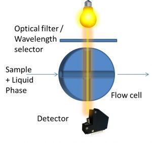 Illustration of a HPLC setup