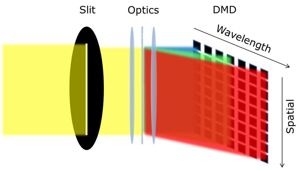 The micro-mirrors used in a DMD based spectrometer are arranged in a two-dimensional array.
