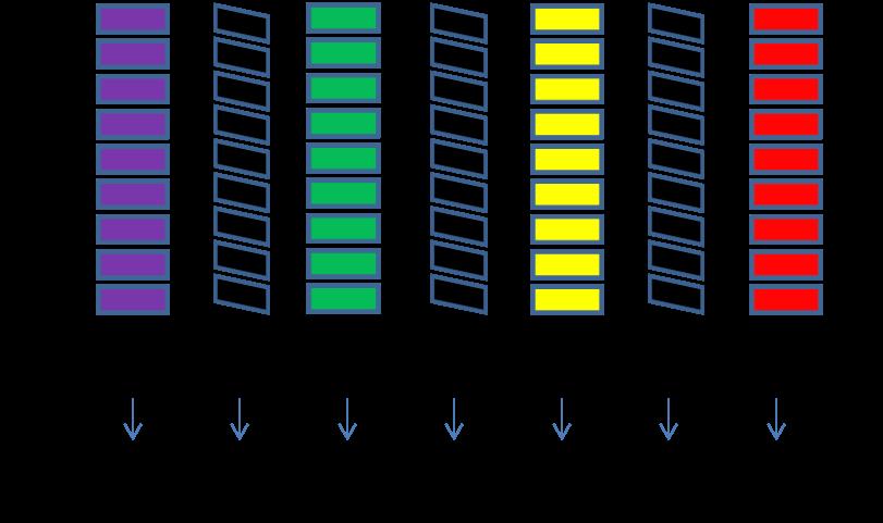 Hadamard scan pattern