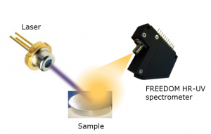 LIBS Spectroscopy Illustration with a Handheld High Resolution Spectrometer