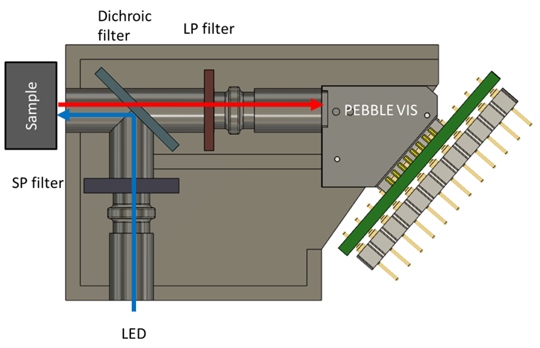 The set-up used to make the measurements for different fluorescence spectra using the PEBBLE VIS spectrometer