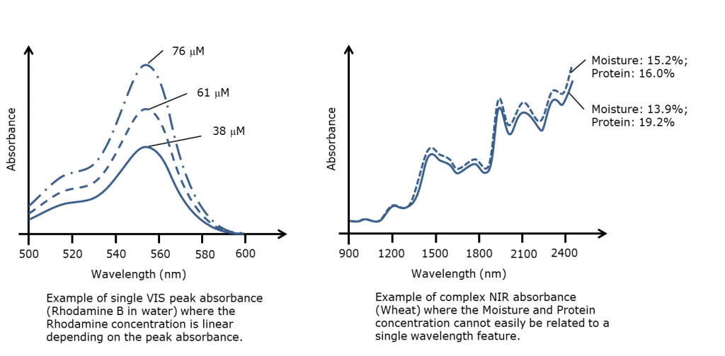 Image of, to the left an example of a simple single peak absorbance (Rhodamine B in water). To the right, a typical near-infrared spectrum (Wheat) where the concentration of water and protein is very difficult to relate to a single peak in the spectrum