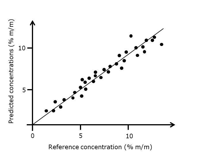 Graph of predict concentrations based on near-infrared spectra measured on unknown samples