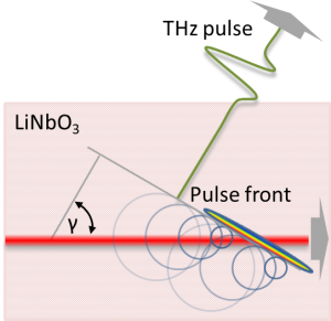 Optical rectification with pulse front tilt
