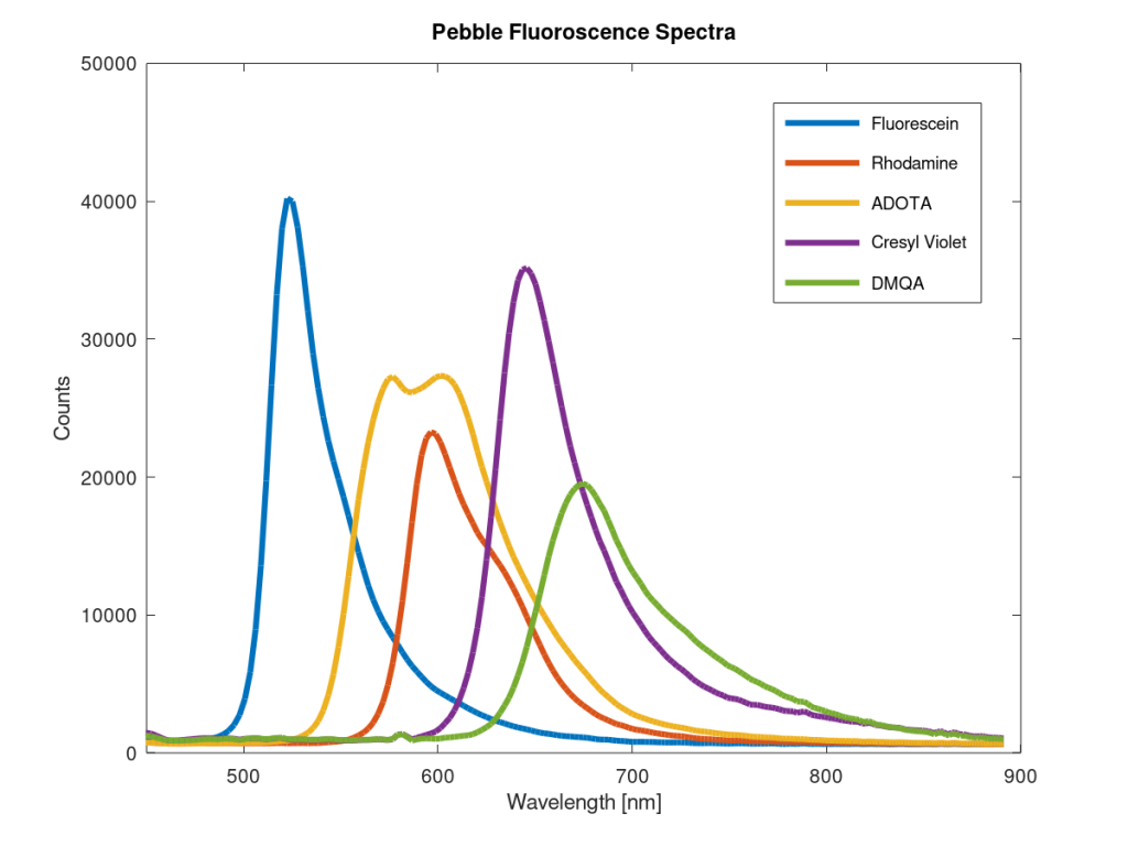 Fluoroscence spectra of Fluorescein, Rhodamine, ADOTA, Cresyl Violet and DMQA using the PEBBLE VIS spectrometer