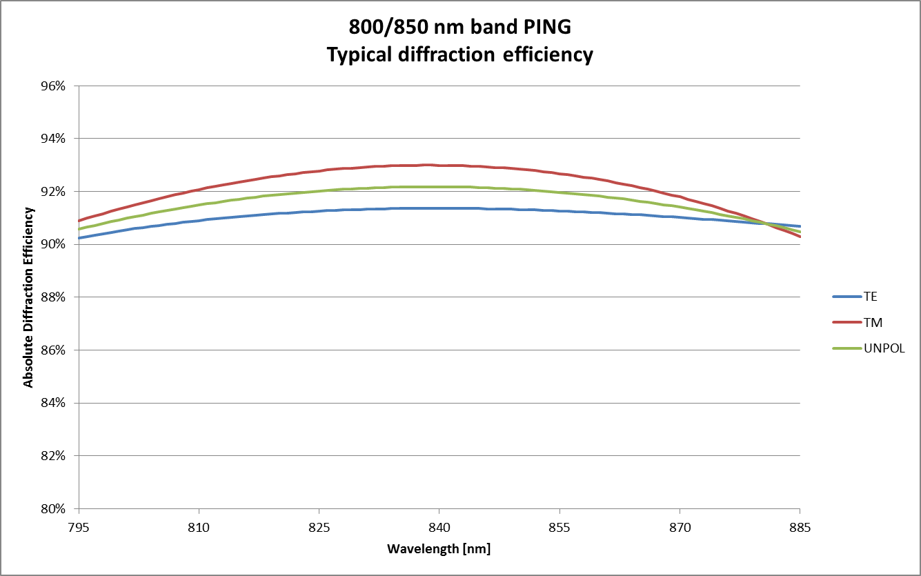 PING (telecom 795-885 nm band) grating performance