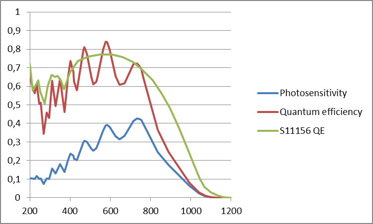 Example of sensitivity A/W vs quantum efficiency