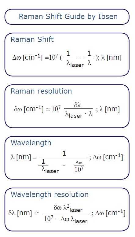 Raman Shift Calculator and Guide
