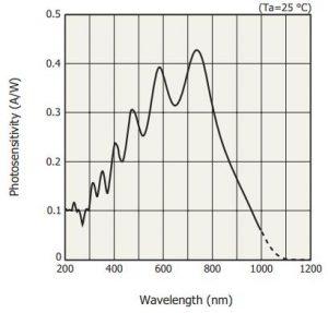 S11639-01 CMOS detector