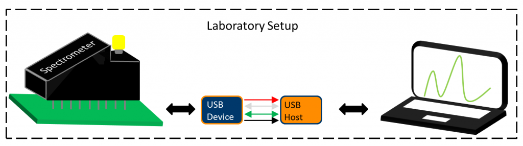 Communication between a spectrometer via USB to a laptop