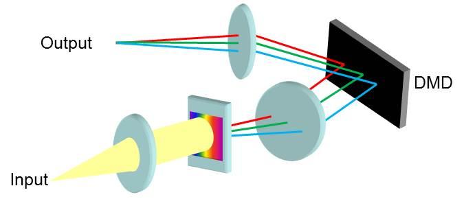 DMD based spectrometer