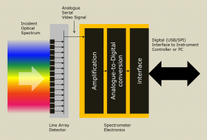 Spectrometer electronics overview