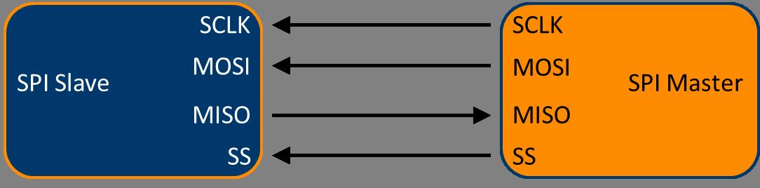 The SPI signals