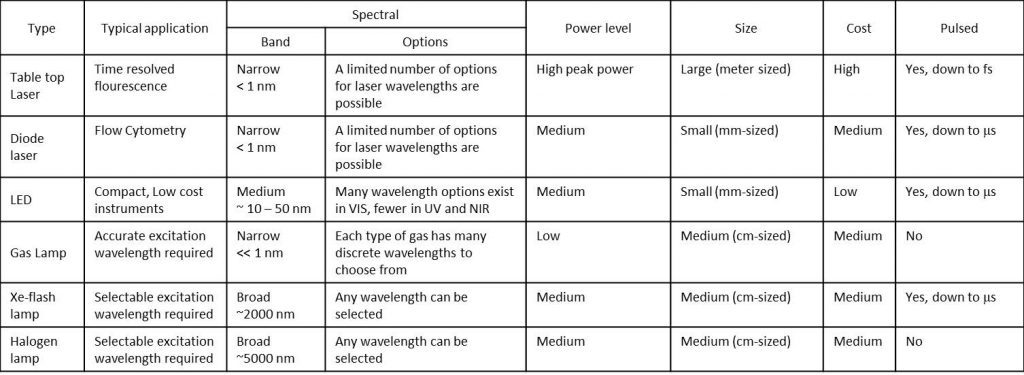 Table of light sources for Fluorescence Instrumentation