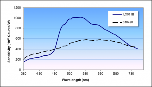Figure 2: Measured sensitivity of a VIS spectrometer using either the ILX511B or the S10420 detector