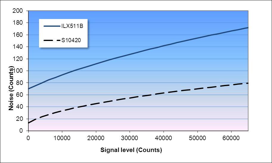 Noise as a function of signal level (16 bit A/D converter)