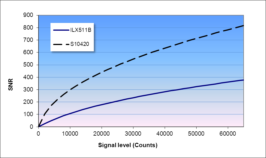 SNR as a function of signal level (16 bit A/D converter)
