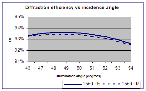 Angle dependency of PING gratings