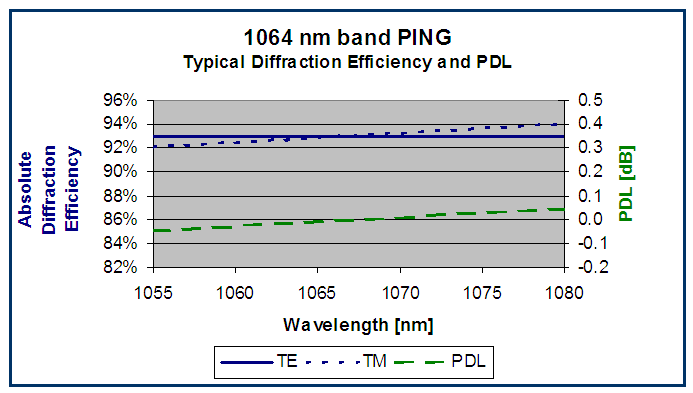 PING (1064 nm band) grating performance