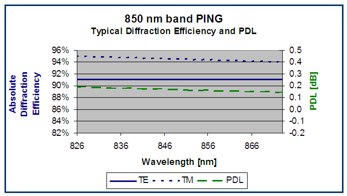 PING (telecom 850 nm band) grating performance