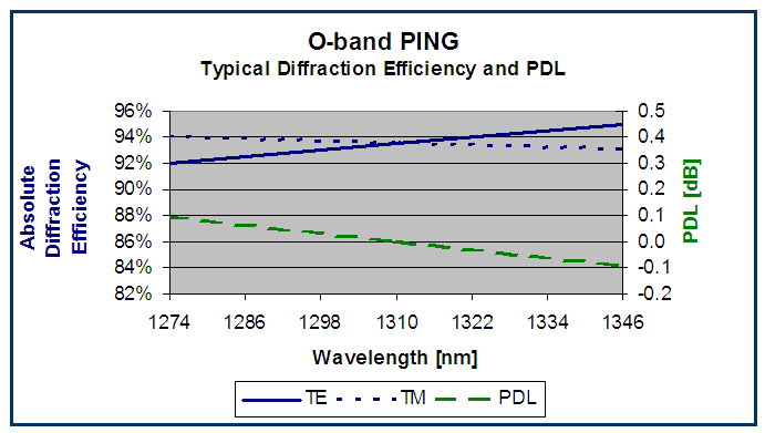 PING (telecom O-band) grating performance