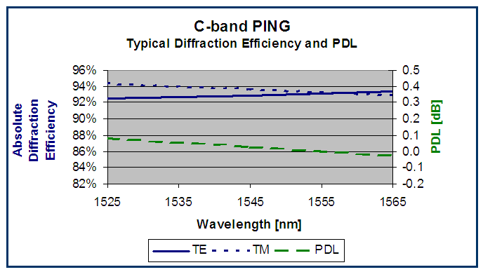 PING (telecom C-band) grating performance