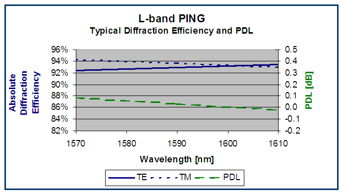 PING (telecom L-band) grating performance